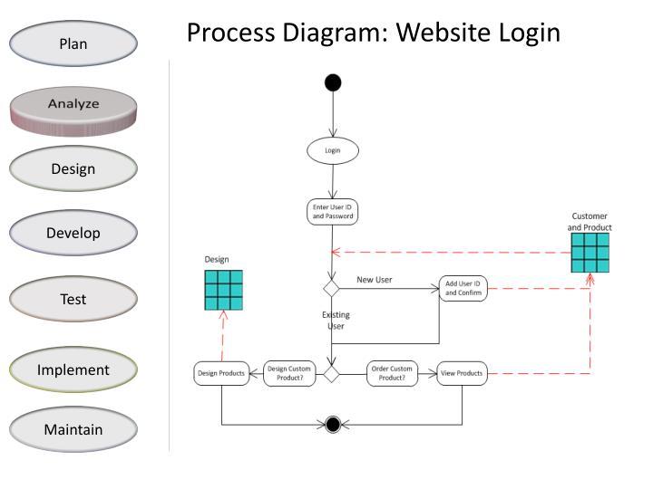 Process Diagram: Website Login
