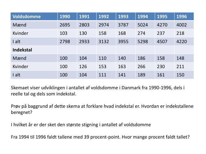 Skemaet viser udviklingen i antallet af voldsdomme i Danmark fra 1990-1996, dels i reelle tal og del...