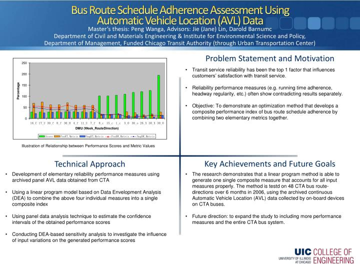 PPT - Bus Route Schedule Adherence Assessment Using