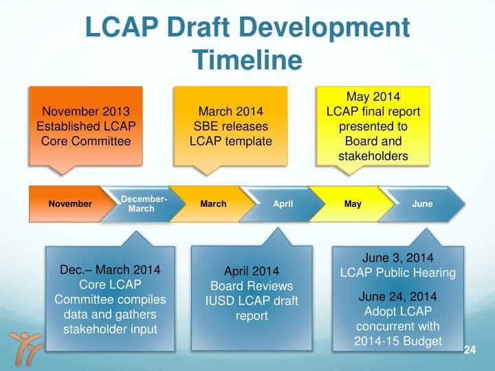 draft timeline template