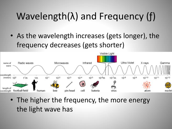Wavelength(