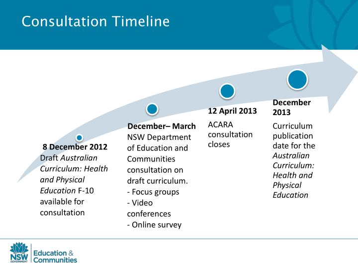 Consultation Timeline
