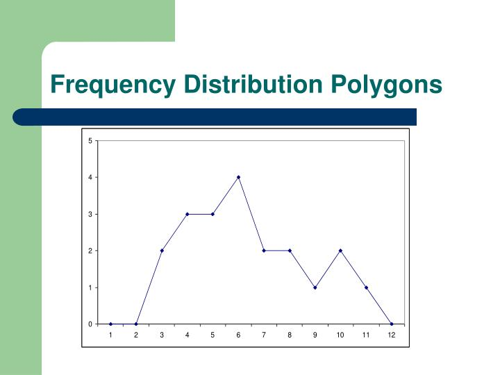 Frequency Distribution Polygons