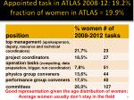 appointed task in atlas 2008 12 19 2 fraction of women in atlas 19 9