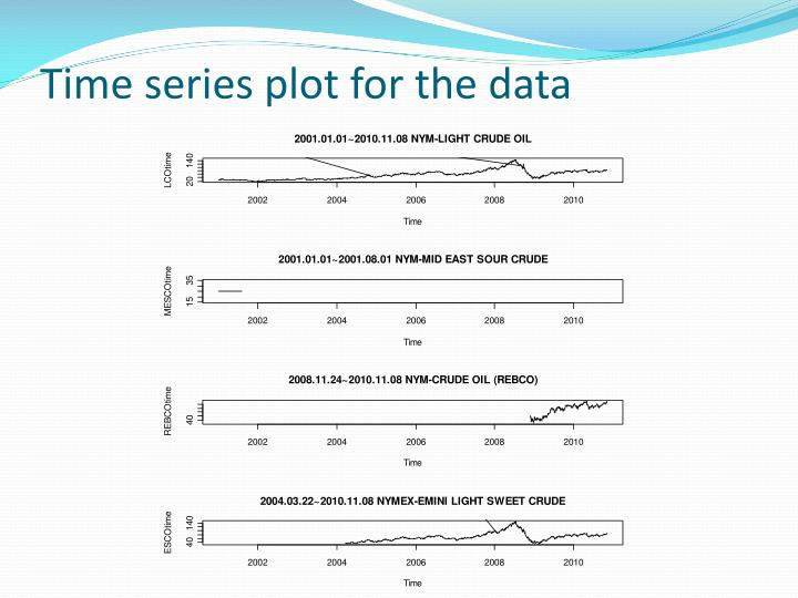 Time series plot for the data