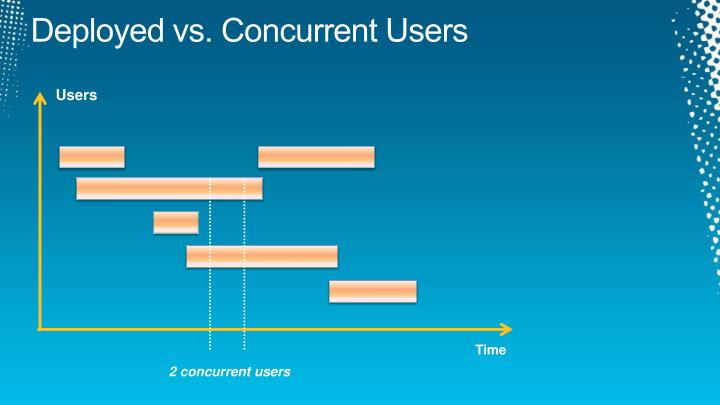 Deployed vs. Concurrent Users