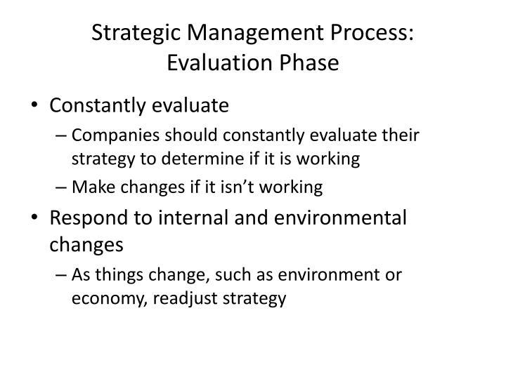 Strategic Management Process: