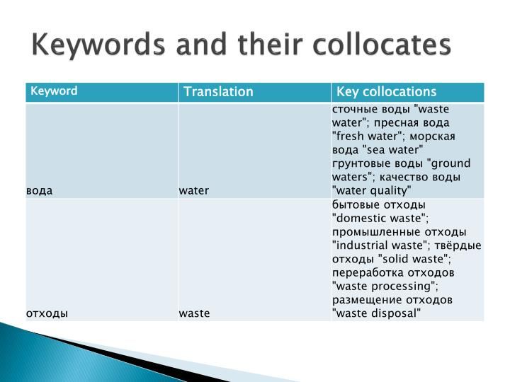 Keywords and their collocates