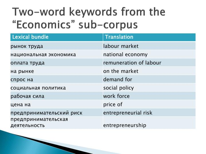 """Two-word keywords from the """"Economics"""" sub-corpus"""