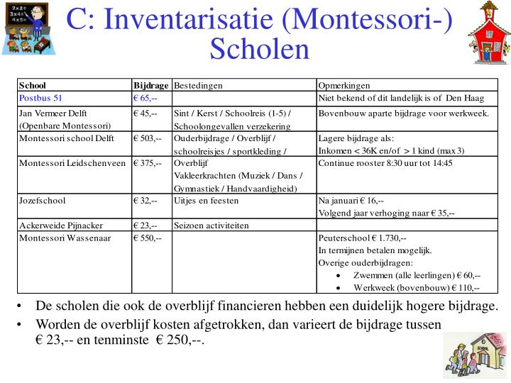 C: Inventarisatie (Montessori-) Scholen