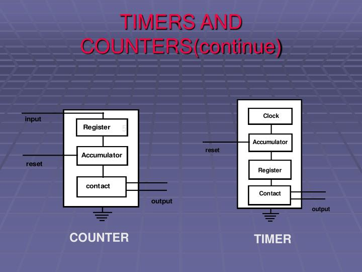 TIMERS AND COUNTERS(continue)