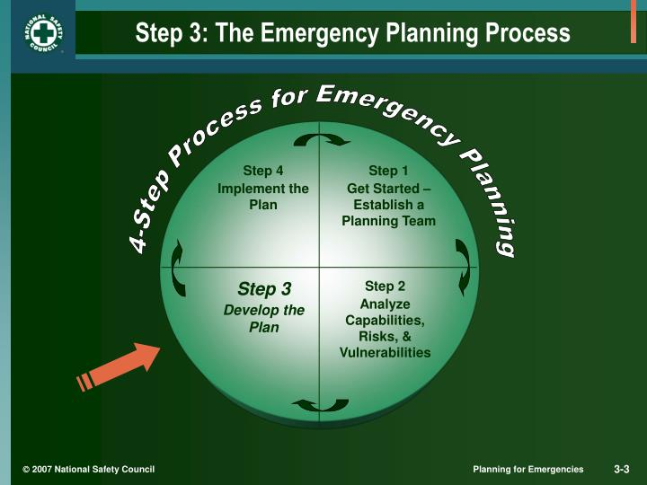 Step 3 the emergency planning process