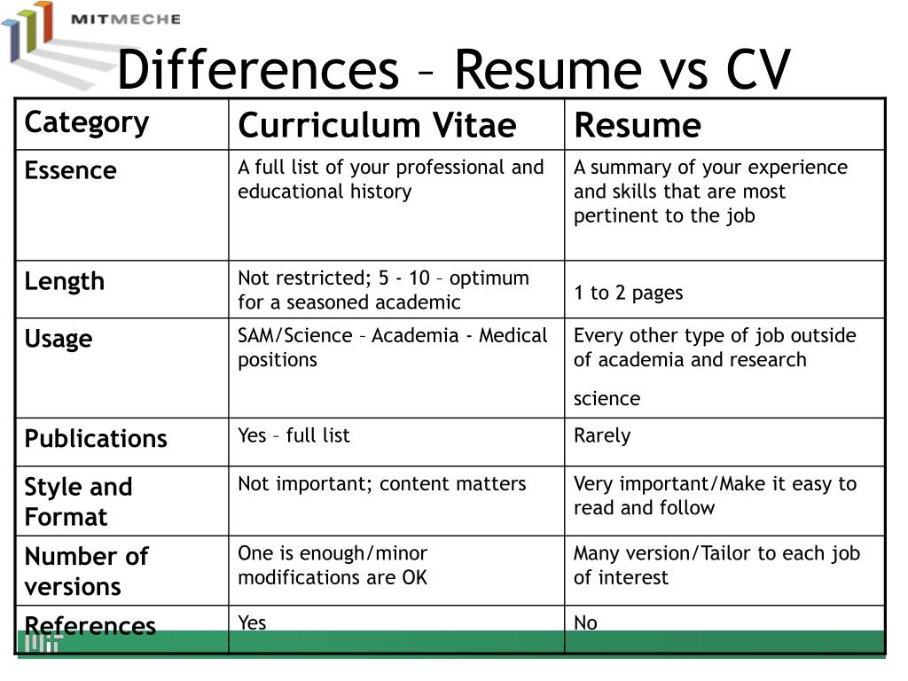 Ppt Resumes Cvs Powerpoint Presentation Free Download Id