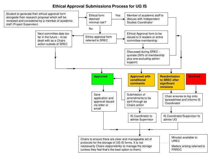 Ethical Approval Submissions Process for UG IS