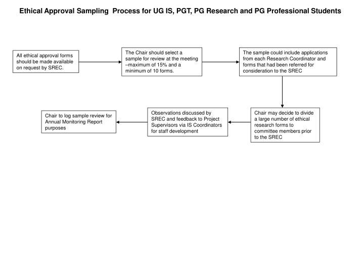 Ethical Approval Sampling  Process for UG IS, PGT, PG Research and PG Professional Students