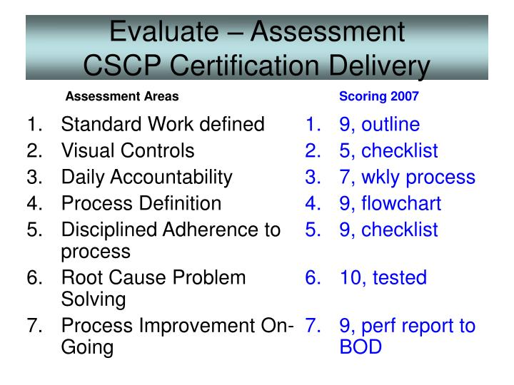 Evaluate assessment cscp certification delivery