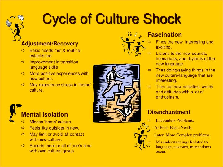 Cycle of Culture Shock