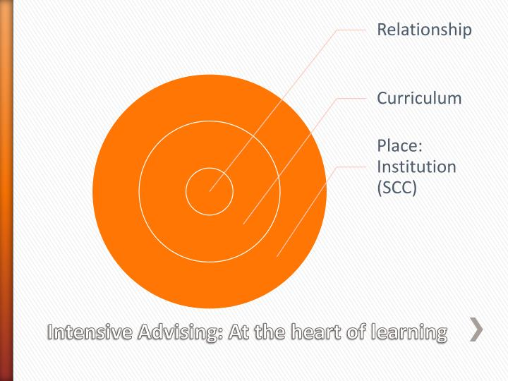 Intensive Advising: At the heart of learning
