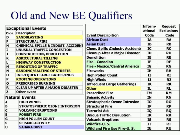 Old and New EE Qualifiers