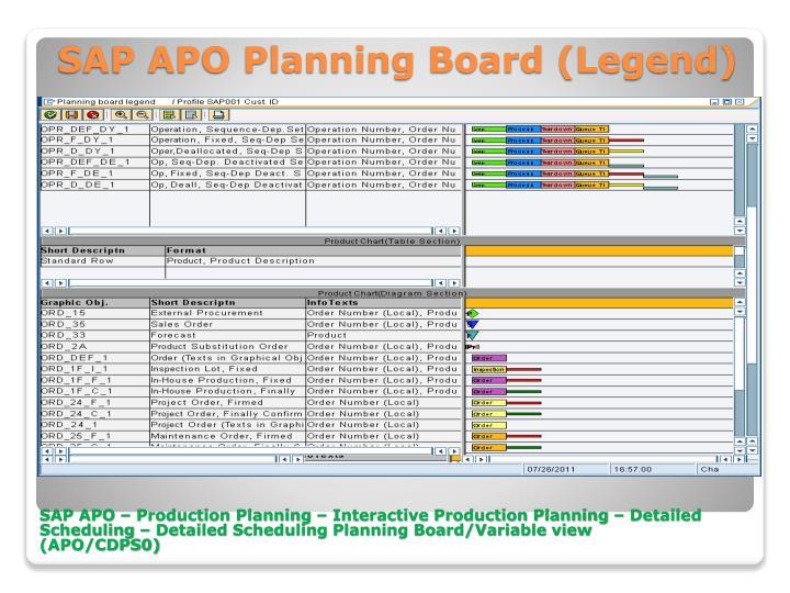 SAP APO Planning Board (Legend)