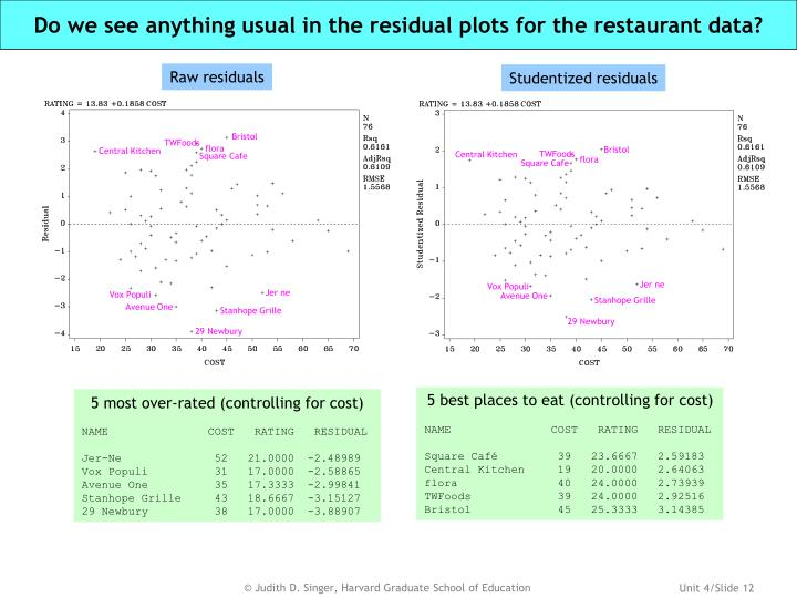 Do we see anything usual in the residual plots for the restaurant data?