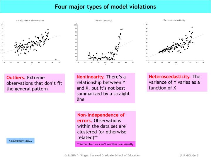 Four major types of model violations