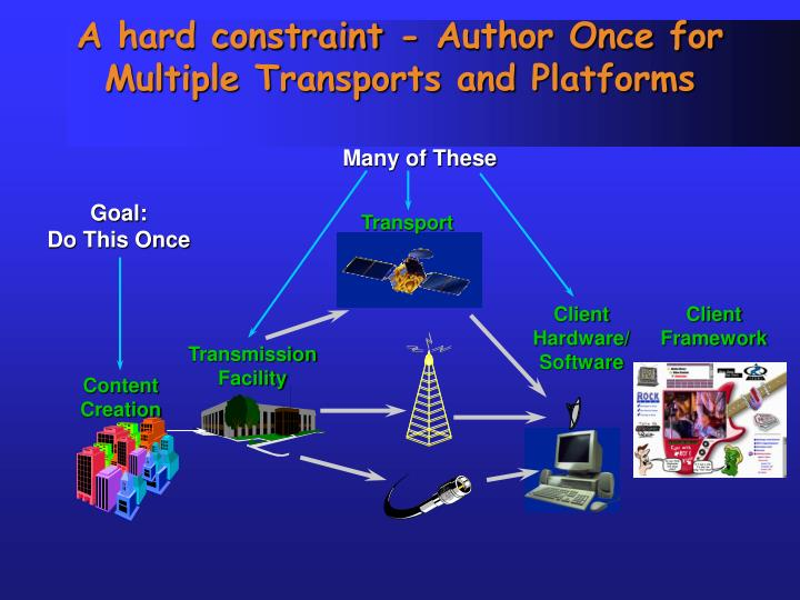 A hard constraint - Author Once for Multiple Transports and Platforms