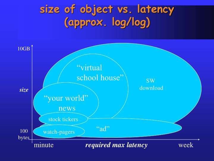 size of object vs. latency (approx. log/log)