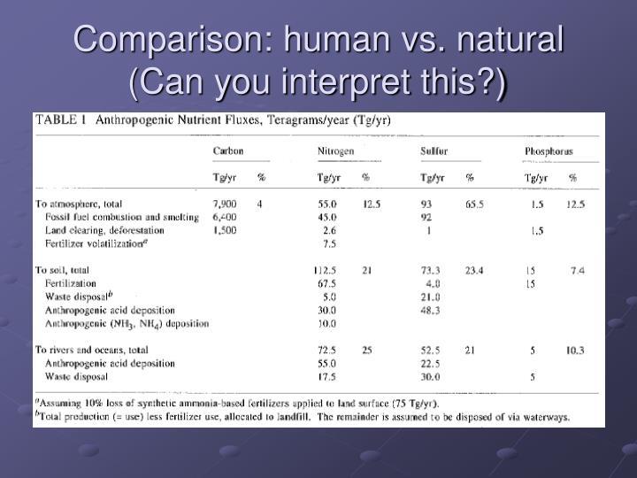 Comparison: human vs. natural (Can you interpret this?)