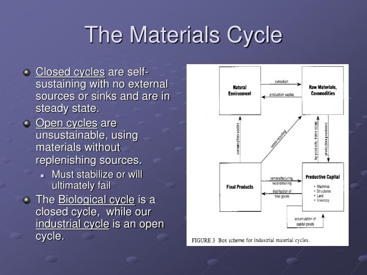 The Materials Cycle
