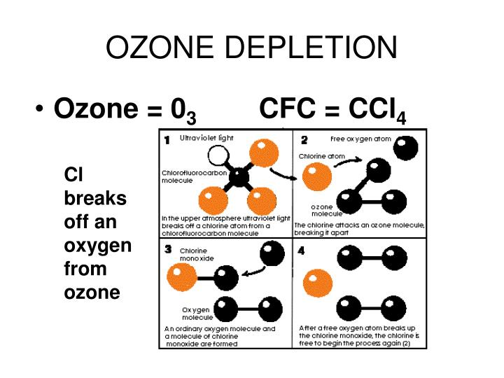 Ozone = 0