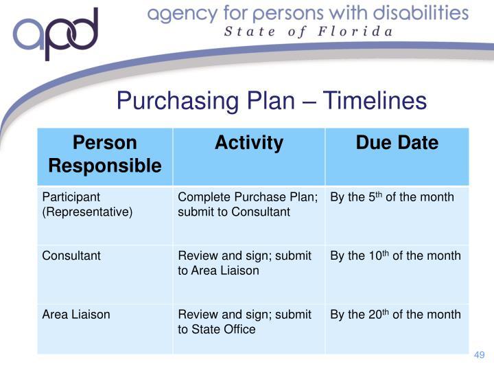 Purchasing Plan – Timelines