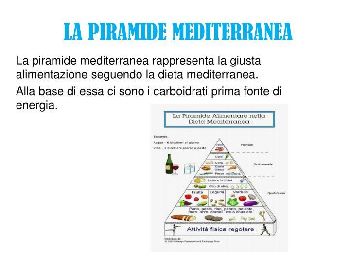 La piramide mediterranea