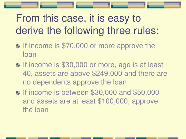 From this case, it is easy to derive the following three rules: