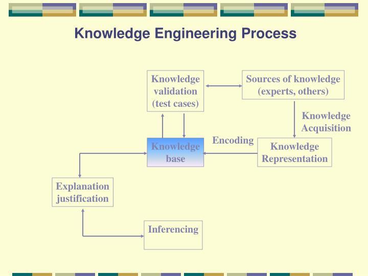 Knowledge Engineering Process