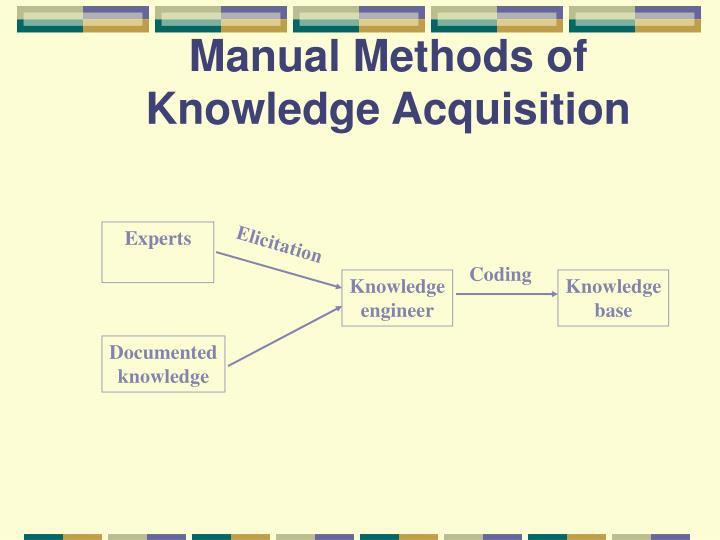 Manual Methods of