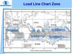 load line chart zone