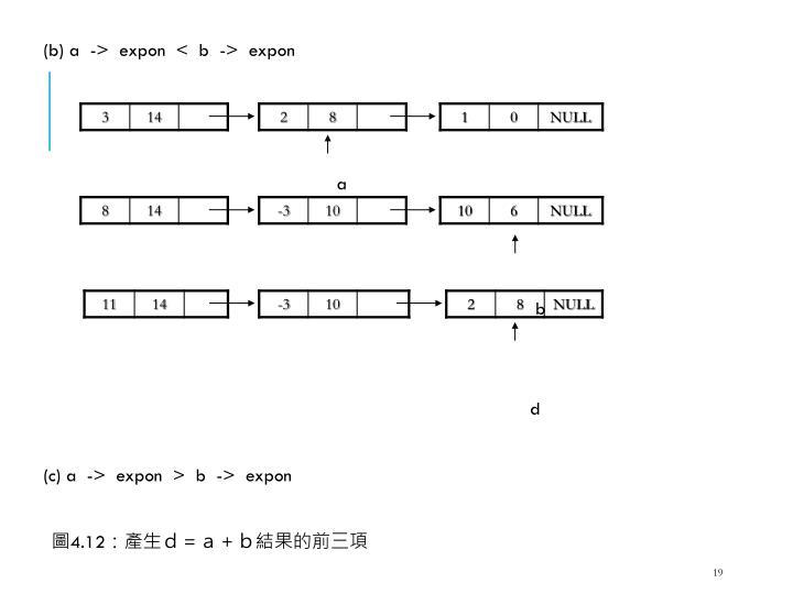 (b) a  ->  expon  <  b  ->  expon