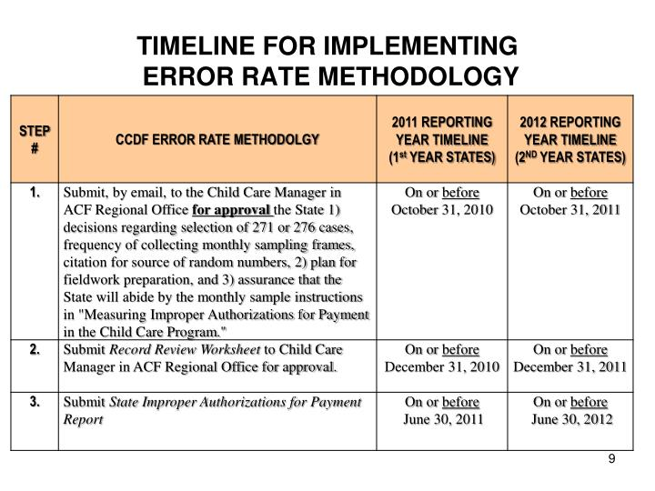 TIMELINE FOR IMPLEMENTING