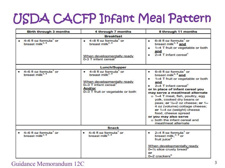 Usda cacfp infant meal pattern