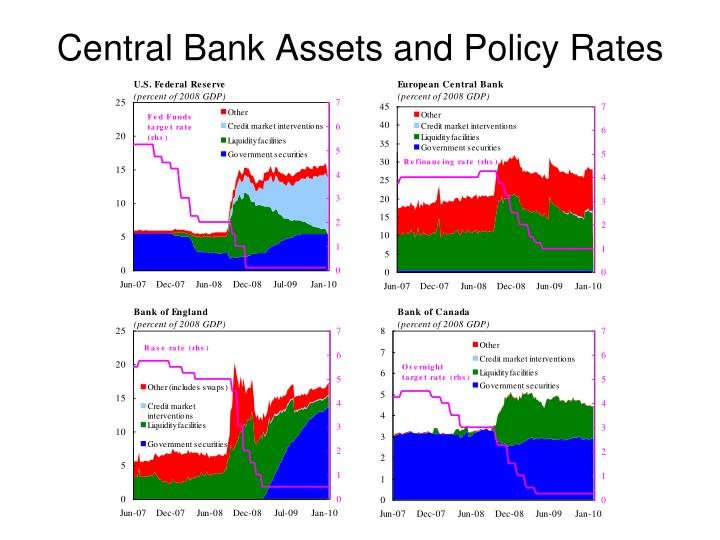 Central Bank Assets and Policy Rates