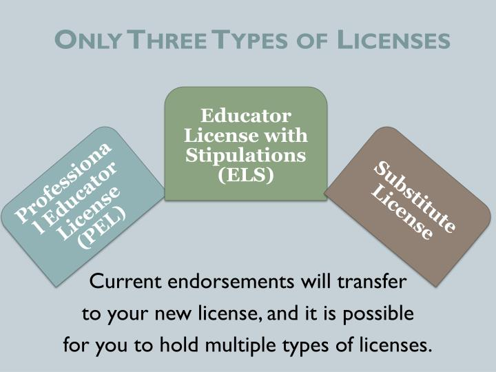 Only Three Types of Licenses