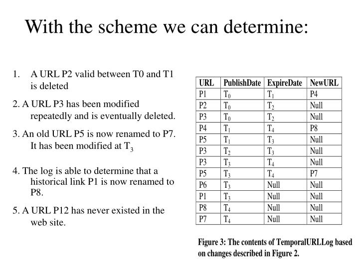 With the scheme we can determine: