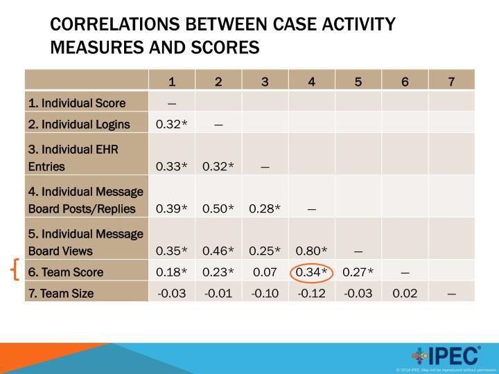 Correlations between Case Activity Measures and Scores