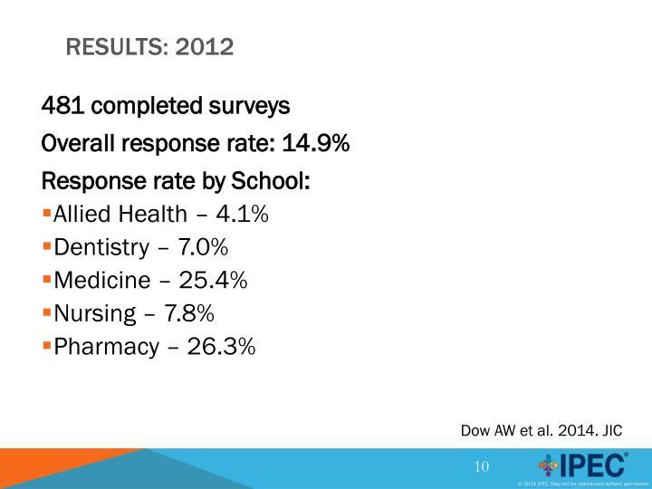 481 completed surveys
