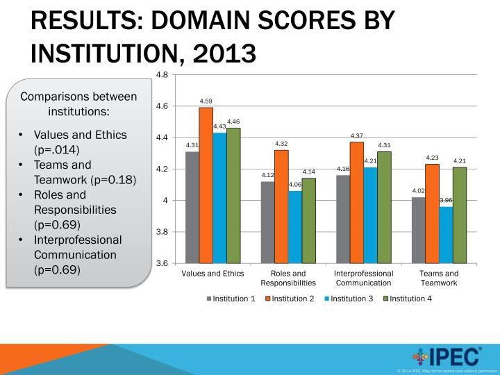 Results: Domain Scores by Institution, 2013