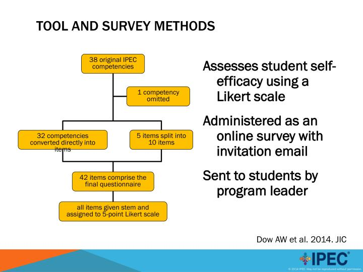 Assesses student self-efficacy using a Likert scale