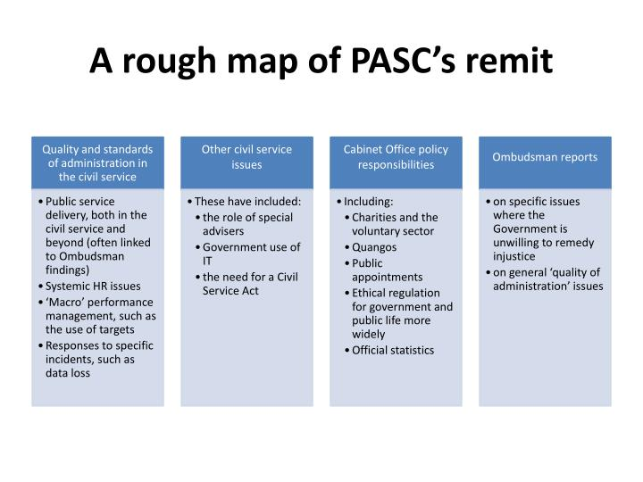 A rough map of PASC's remit