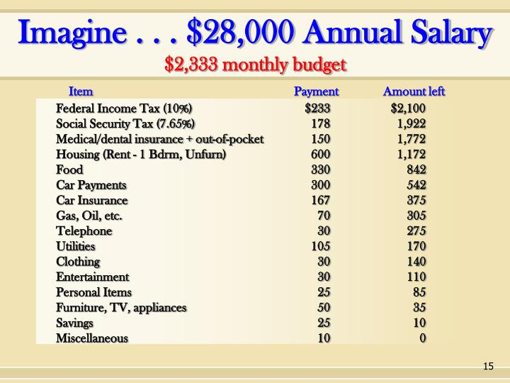 Imagine . . . $28,000 Annual Salary