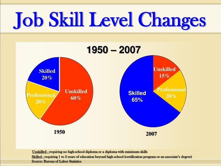 Job Skill Level Changes